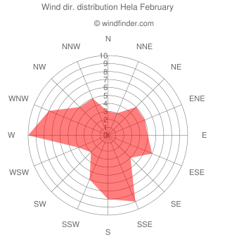 Wind direction distribution Hela February