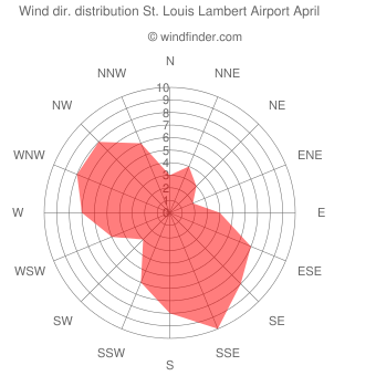Wind direction distribution St. Louis Lambert Airport April
