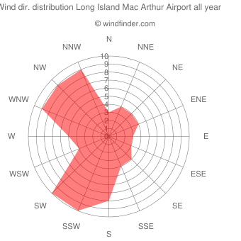 Annual wind direction distribution Long Island Mac Arthur Airport