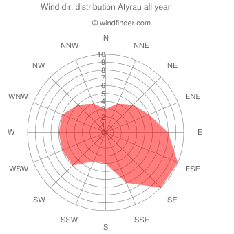 Annual wind direction distribution Atyrau