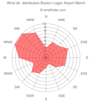Wind direction distribution Boston Logan Airport March