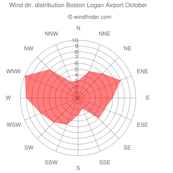 Wind direction distribution Boston Logan Airport October