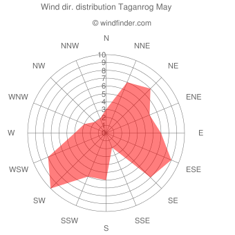 Wind direction distribution Taganrog May