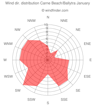 Wind direction distribution Carne Beach/Ballytra January