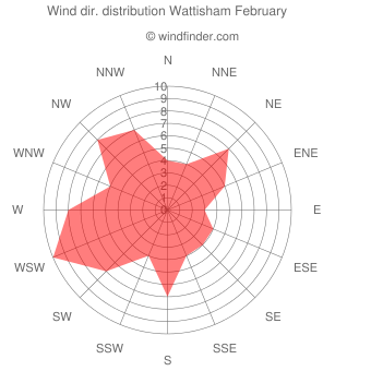 Wind direction distribution Wattisham February