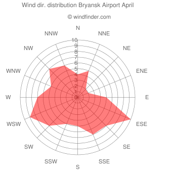 Wind direction distribution Bryansk Airport April