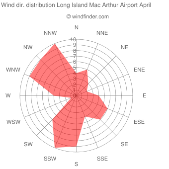 Wind direction distribution Long Island Mac Arthur Airport April