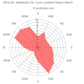 Wind direction distribution St. Louis Lambert Airport March