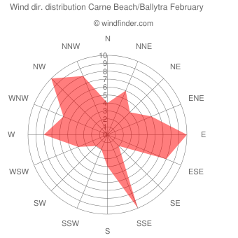 Wind direction distribution Carne Beach/Ballytra February