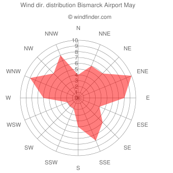 Wind direction distribution Bismarck Airport May