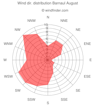Wind direction distribution Barnaul August