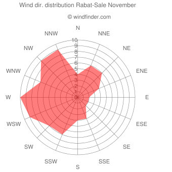 Wind direction distribution Rabat-Sale November