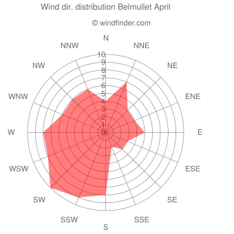 Wind direction distribution Belmullet April