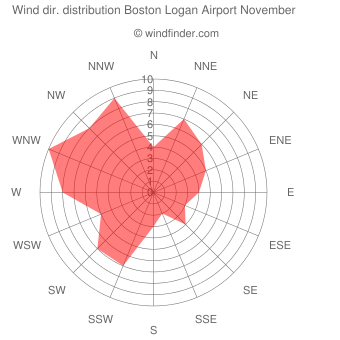 Wind direction distribution Boston Logan Airport November