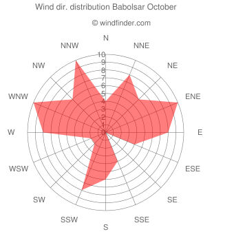 Wind direction distribution Babolsar October