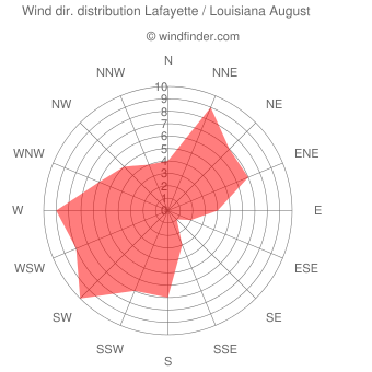 Wind direction distribution Lafayette / Louisiana August