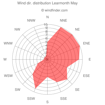 Wind direction distribution Learmonth May