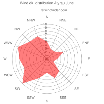 Wind direction distribution Atyrau June