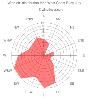 Wind direction distribution Irish West Coast Buoy July