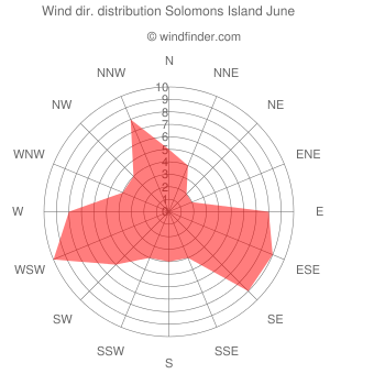 Wind direction distribution Solomons Island June