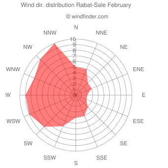 Wind direction distribution Rabat-Sale February