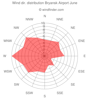 Wind direction distribution Bryansk Airport June