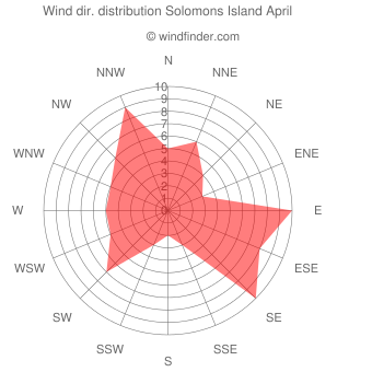 Wind direction distribution Solomons Island April