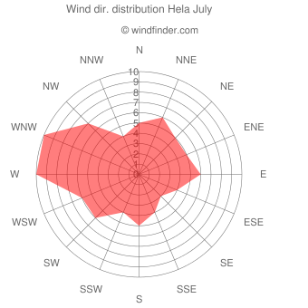 Wind direction distribution Hela July