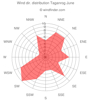 Wind direction distribution Taganrog June