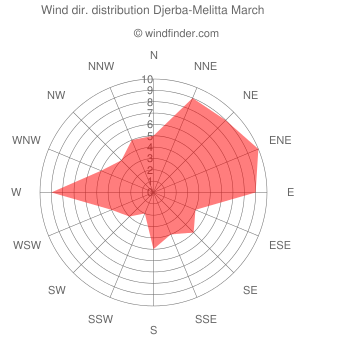 Wind direction distribution Djerba-Melitta March