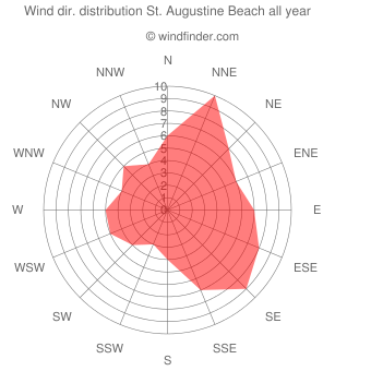 Annual wind direction distribution St. Augustine Beach