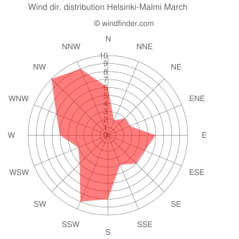 Wind direction distribution Helsinki-Malmi March