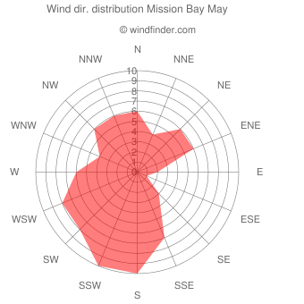 Wind direction distribution Mission Bay May