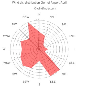 Wind direction distribution Gomel Airport April