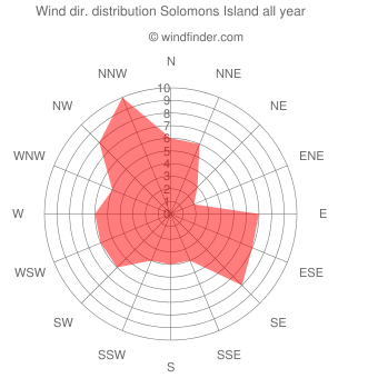 Annual wind direction distribution Solomons Island