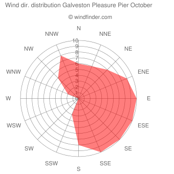 Wind direction distribution Galveston Pleasure Pier October