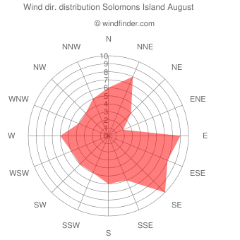Wind direction distribution Solomons Island August