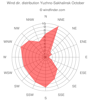Wind direction distribution Yuzhno-Sakhalinsk October