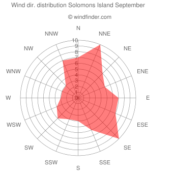 Wind direction distribution Solomons Island September