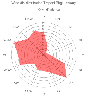Wind direction distribution Trapani Birgi January