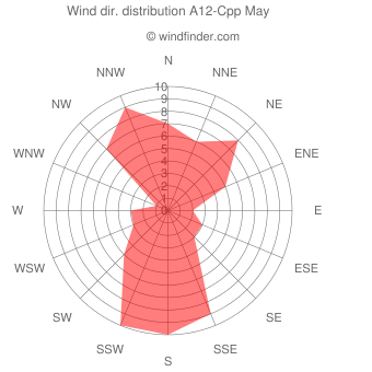 Wind direction distribution A12-Cpp May
