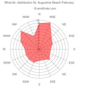 Wind direction distribution St. Augustine Beach February