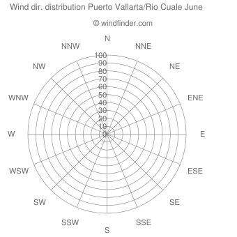 Wind direction distribution Puerto Vallarta/Rio Cuale June