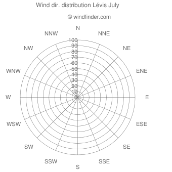 Wind direction distribution Lévis July