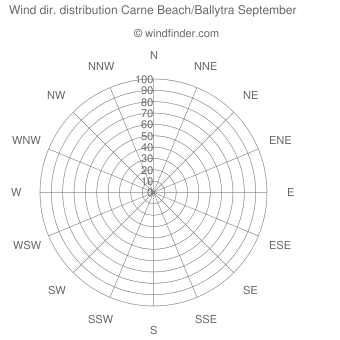 Wind direction distribution Carne Beach/Ballytra September