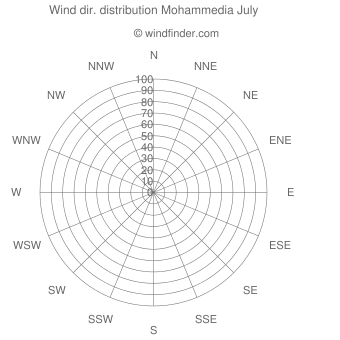 Wind direction distribution Mohammedia July