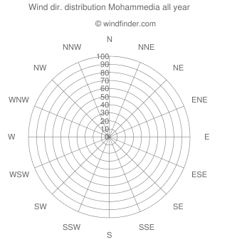 Annual wind direction distribution Mohammedia