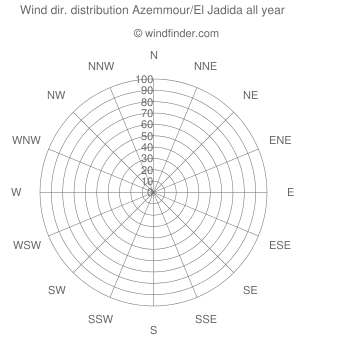 Annual wind direction distribution Azemmour/El Jadida