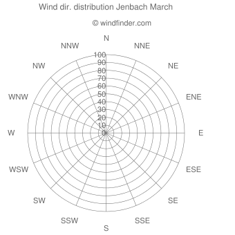 Wind direction distribution Jenbach March