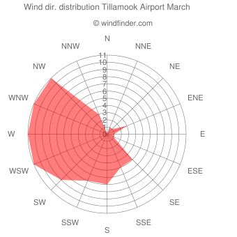 Wind direction distribution Tillamook Airport March